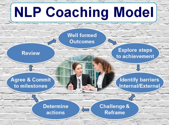 nlp coaching model