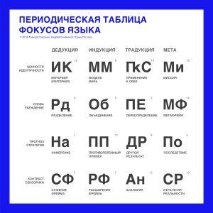 Фокусы языка НЛП