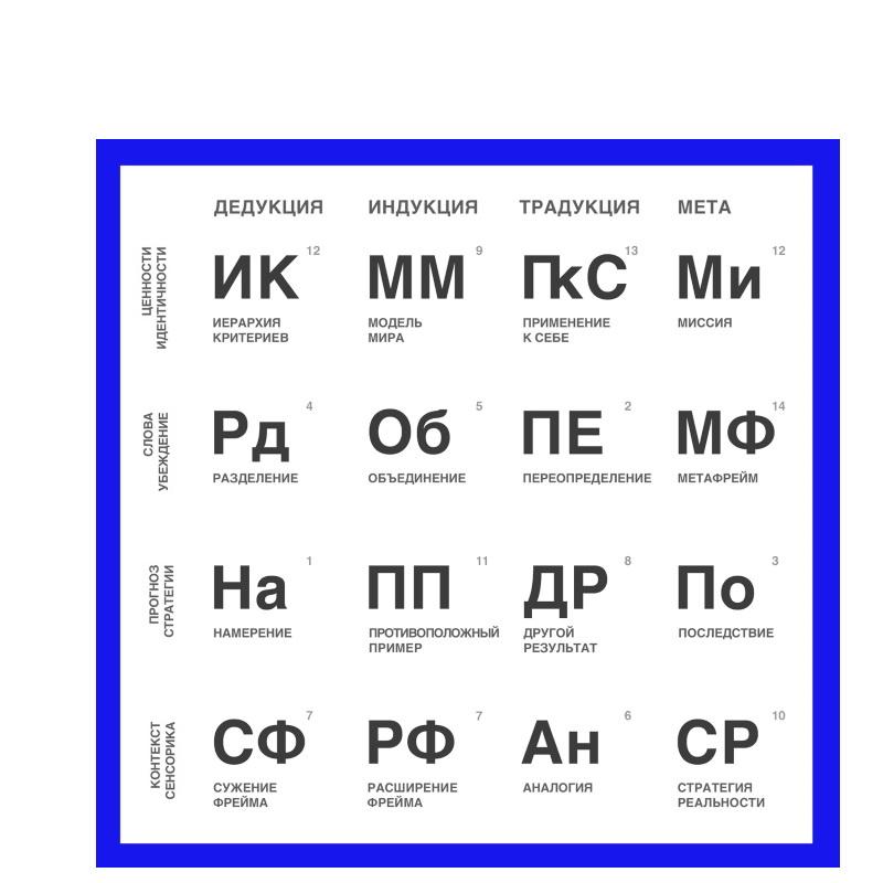 Таблица Фокусов языка